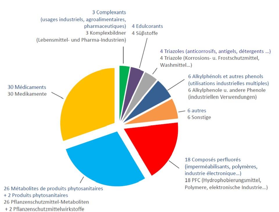 Polluants émergents communs / Gemeinsame neuartige Mikroschadstoffe